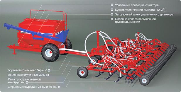 как загружается зерно в агрокомплекс агромастер