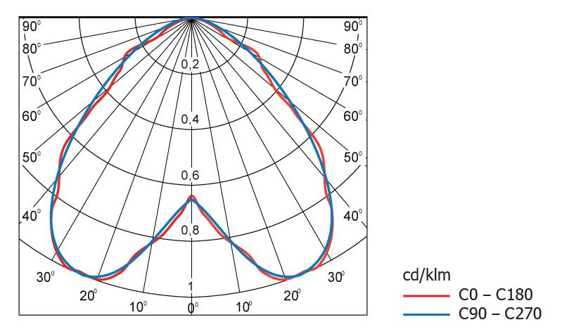 Диаграмма светового распределения светодиодного светильника Geliomaster GSM