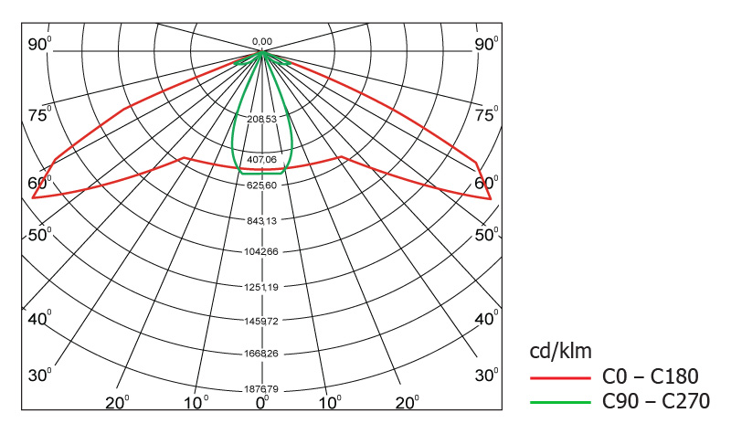 Диаграмма светового распределения светодиодного светильника Geliomaster GSON с вторичной оптикой 130°х60°