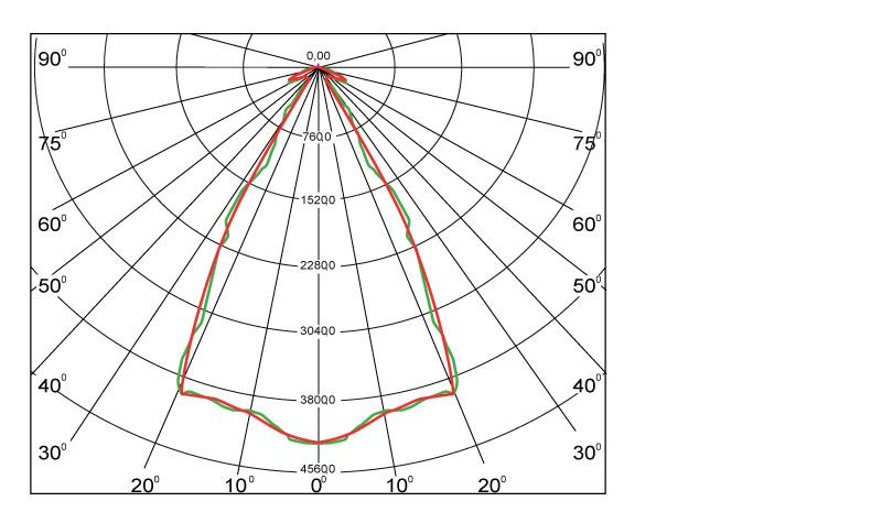 Диаграмма светового распределения светодиодного светильника Geliomaster GSON с вторичной оптикой 70°