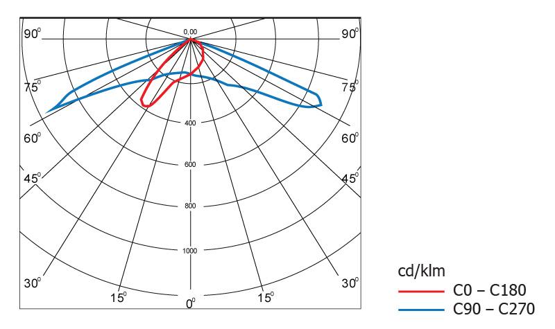 Диаграмма светового распределения светодиодного светильника Geliomaster GSUO с вторичной оптикой 90°х140°