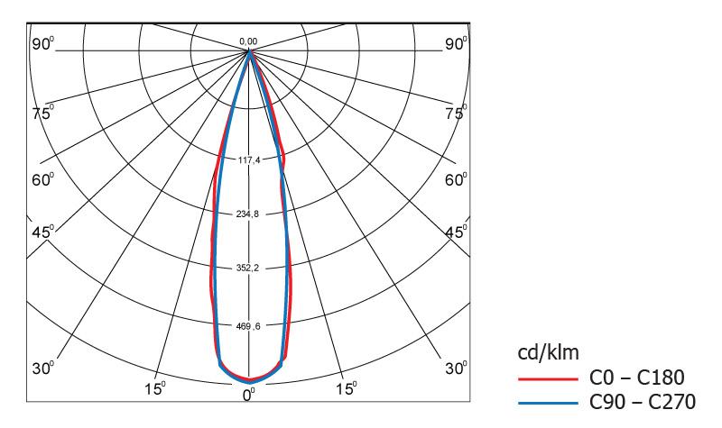 Диаграмма светового распределения светодиодного светильника Geliomaster GSSO с вторичной оптикой 25°