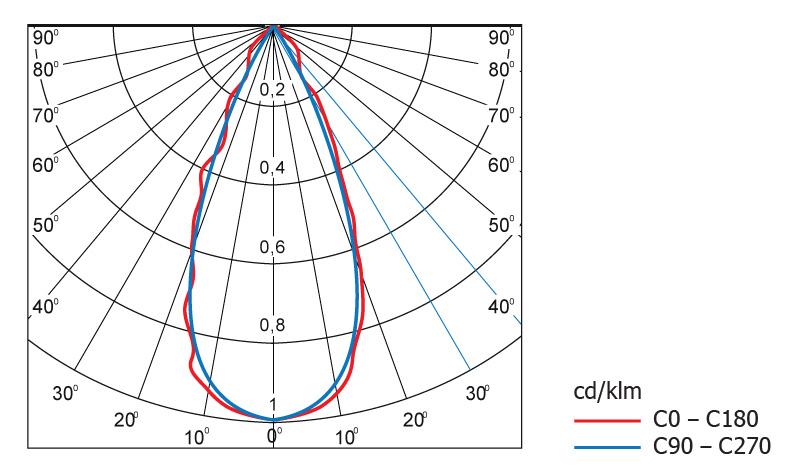 Диаграмма светового распределения светодиодного светильника Geliomaster GSSO с вторичной оптикой 46°