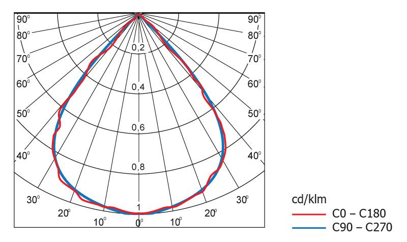 Диаграмма светового распределения светодиодного светильника Geliomaster GSSO с вторичной оптикой 76°
