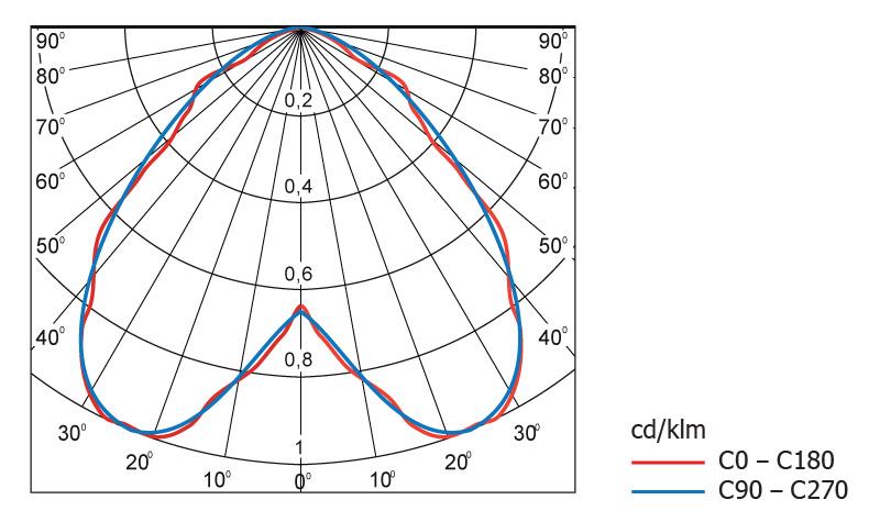 Диаграмма светового распределения светодиодного светильника Geliomaster GSSO с вторичной оптикой 95°