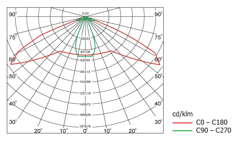 Диаграмма светового распределения светодиодного светильника Geliomaster GSSO с модульной оптикой 150°х50°