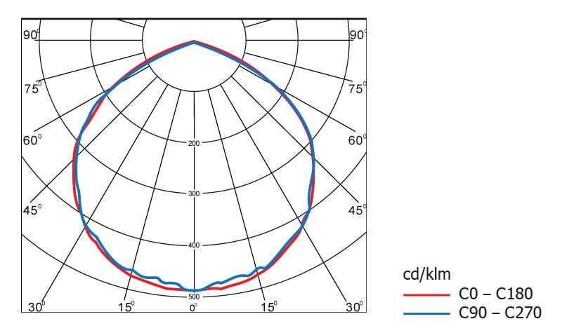 Диаграмма светового распределения светодиодного светильника Geliomaster GSSN с модульной оптикой 130°х60°