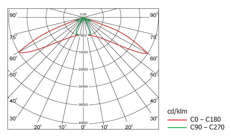 Диаграмма светового распределения светодиодного светильника Geliomaster GSO с модульной оптикой 150°х50°