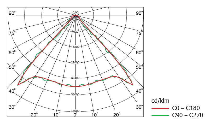 Диаграмма светового распределения светодиодного светильника Geliomaster GSO с модульной оптикой 85°