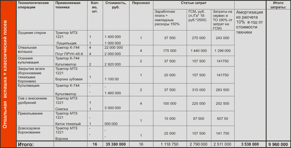Методика установления норм выработки на механизированных